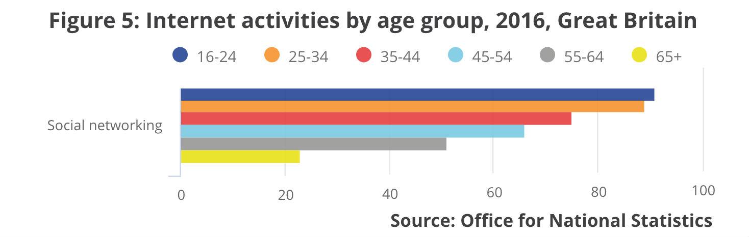 Social Media Listening - 2016 Stats - Hook Research
