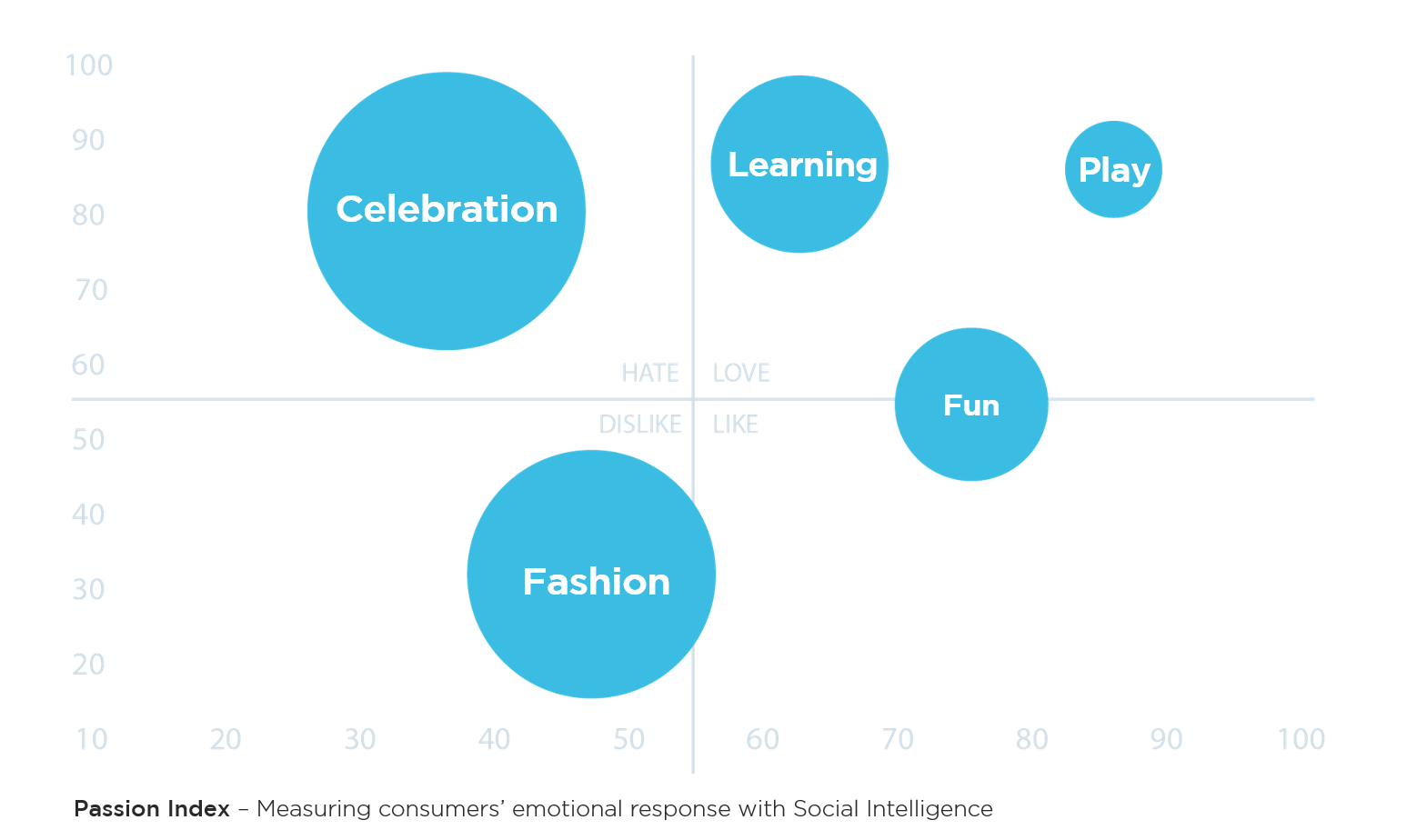 Passion Index - Social Intelligence