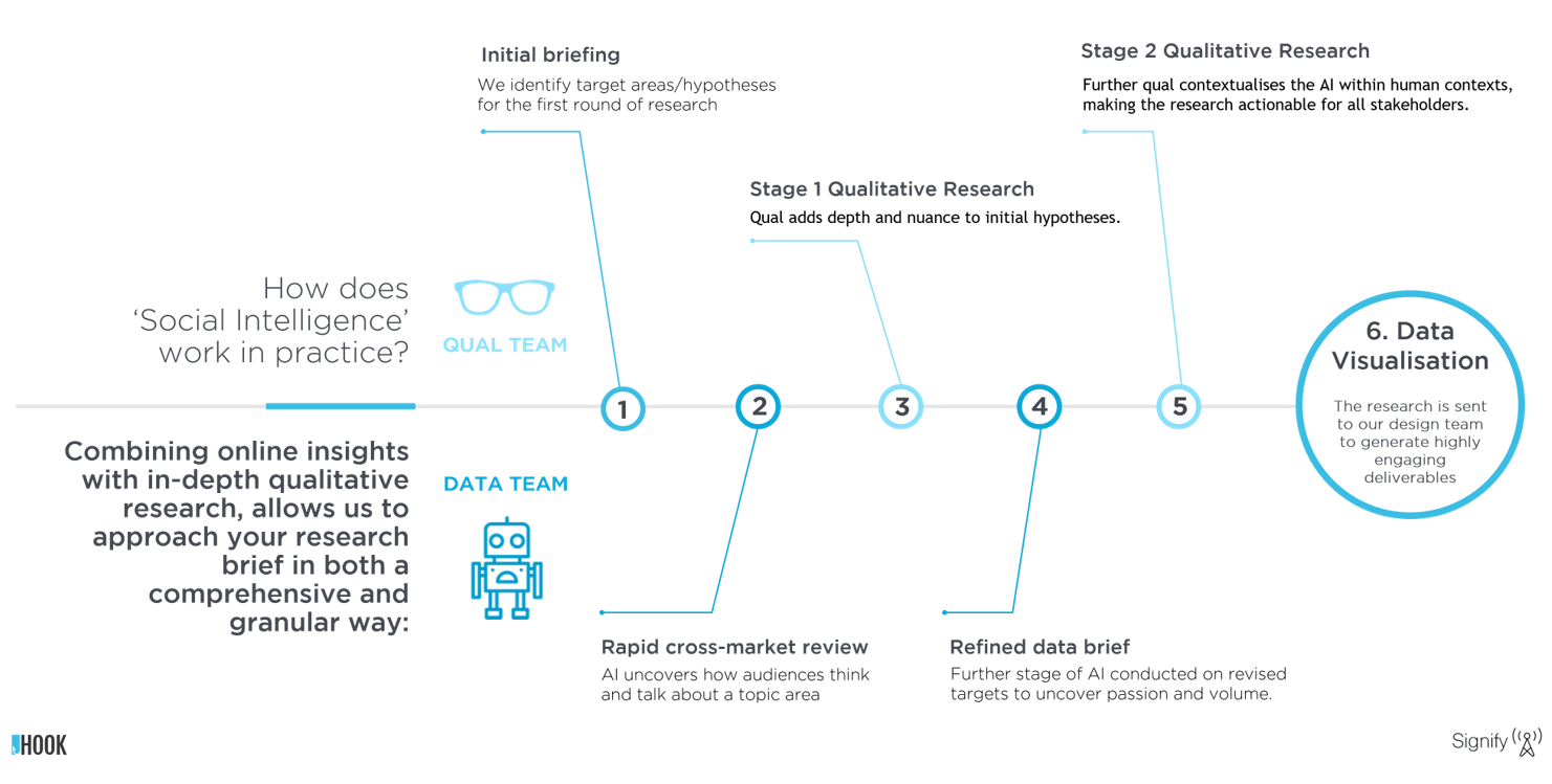 Social Intelligence Workflow - Hook Research