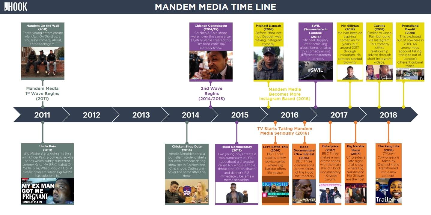 Mandem Media