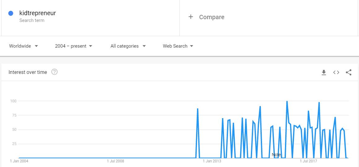 Kidtrepreneur Google Trends - Hook Research