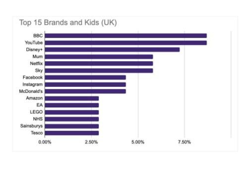 BBC Brand - UK Kids