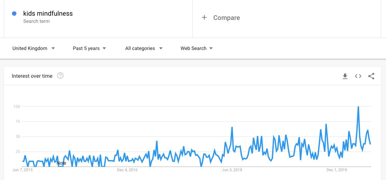 Kids Mindfulness- Google Trends (UK)